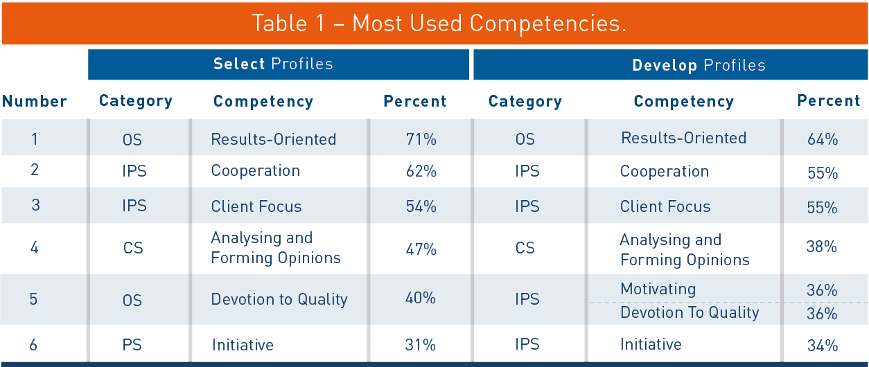 Table-1-Most-used-competencies.png
